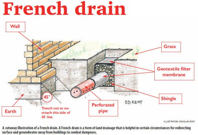 detail pict french drain basement home inspiring