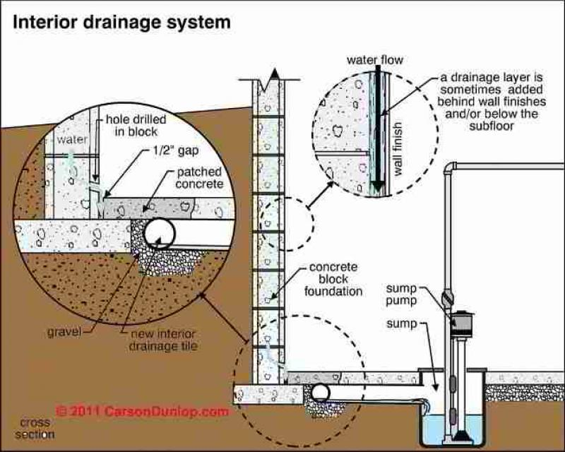 french-drain-basement-detial2