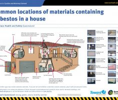 what materials containing asbestos in home