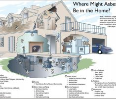 where should asbestos must be in your home