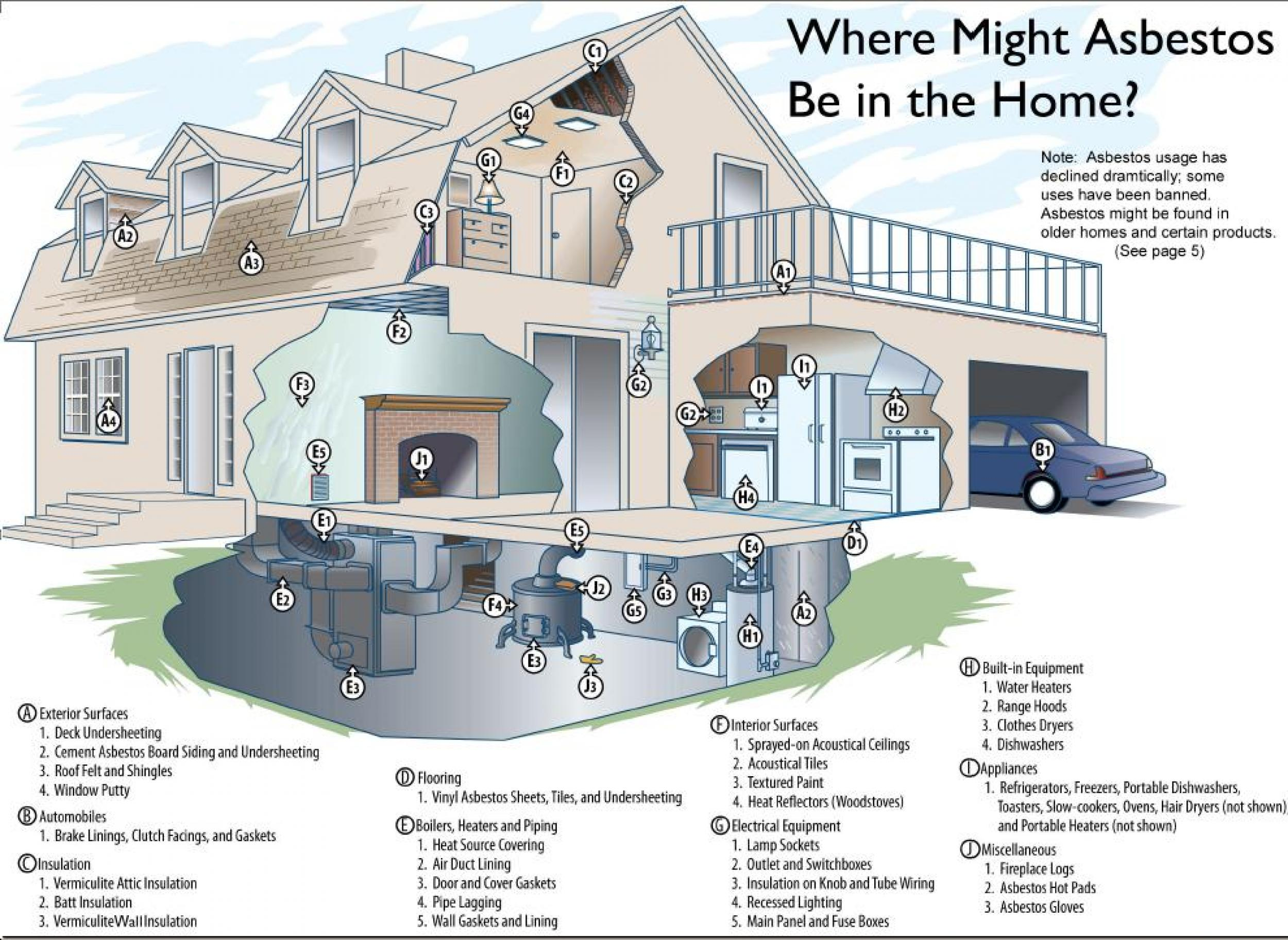 where-should-asbestos-must-be-in-your-home